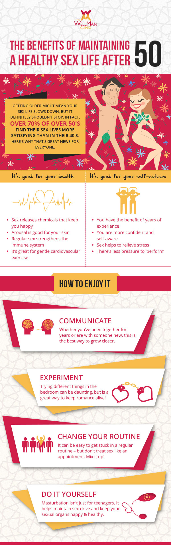 Wellman Infographic Healthy Sex Life